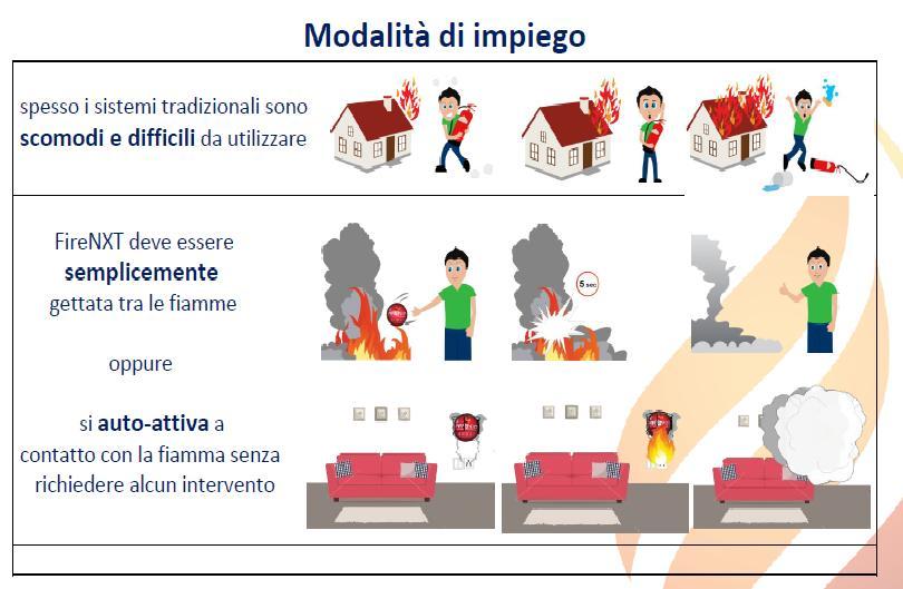 Modalita' di impiego FIRENXT Ferramenta Emiliana Bologna